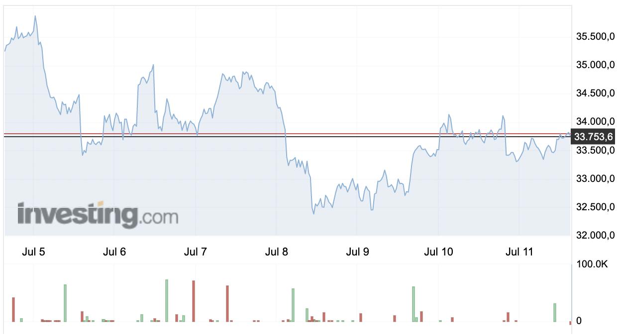 Bitcoin (BTC) Haftalık Fiyat Grafiği