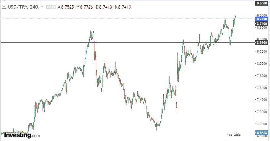 Dolar/TL 22 Haziran