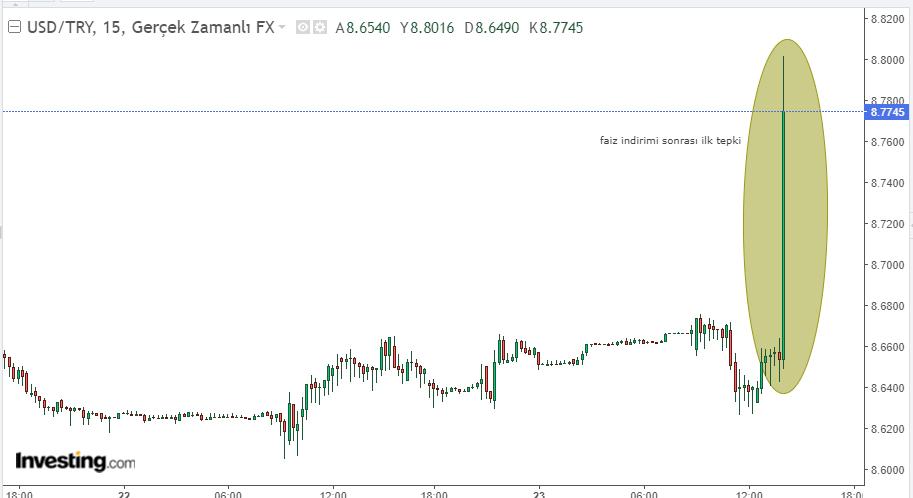 Dolar/TL PPK sonrası hareket