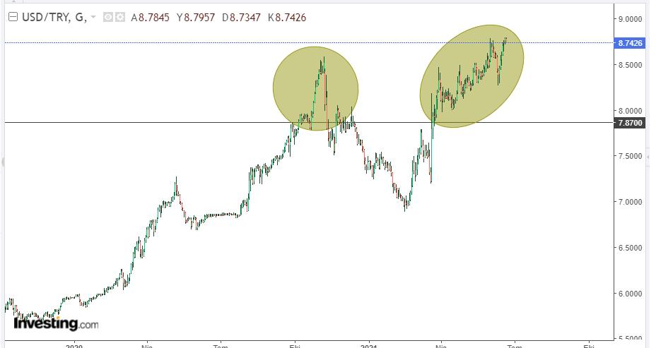 Dolar/TL 22 Haziran Orta Vade