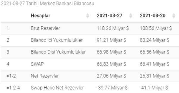 Merkez Bankası Bilançosu