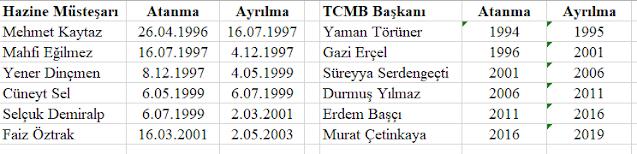 Hazine Müsteşarları ve TCMB Başkanlarının Görev Süreleri