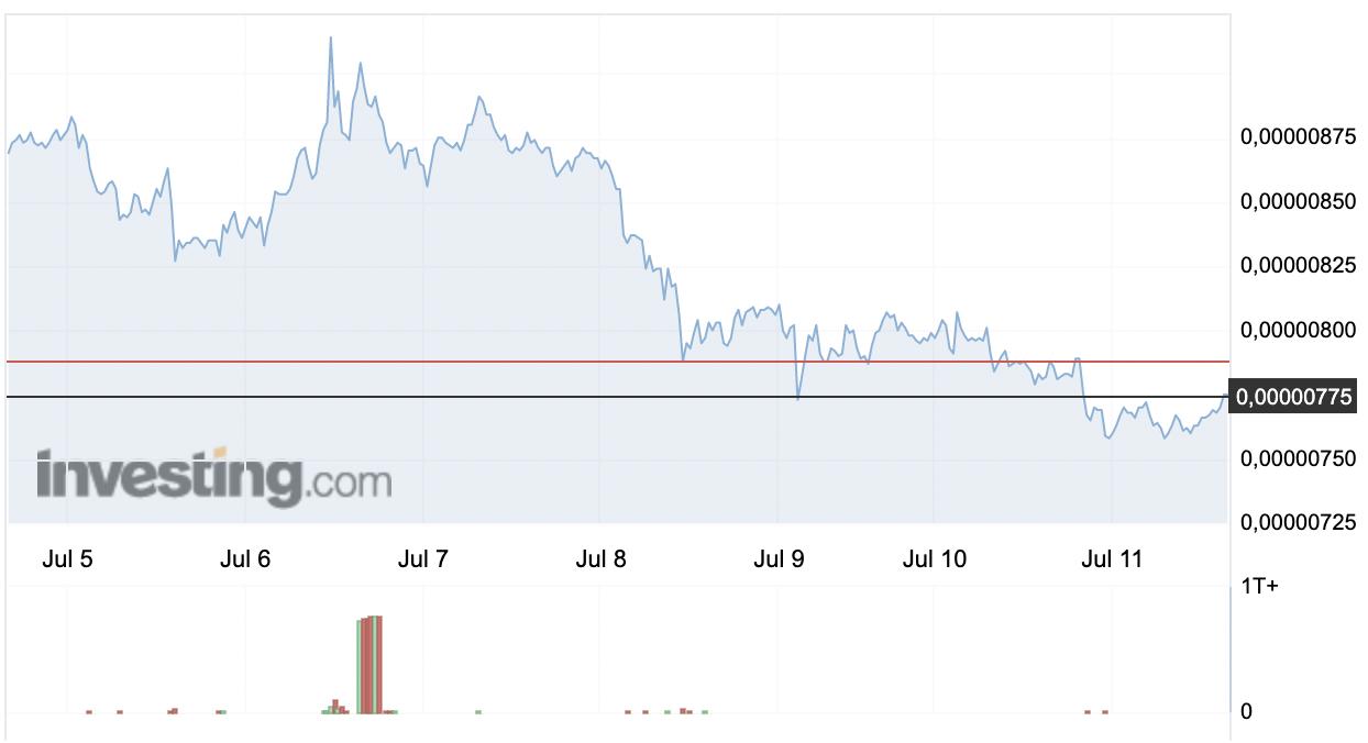 Shiba Inu (SHIB) Haftalık Fiyat Grafiği