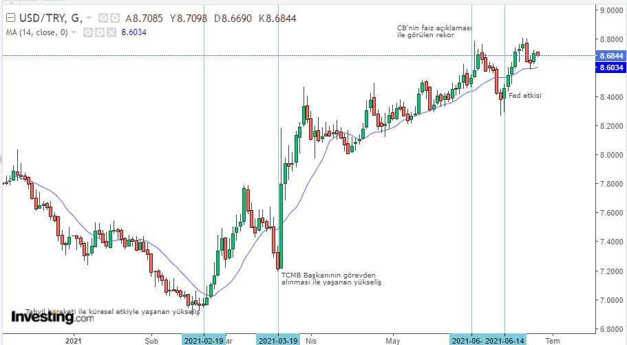 Dolar/TL 25 Haziran