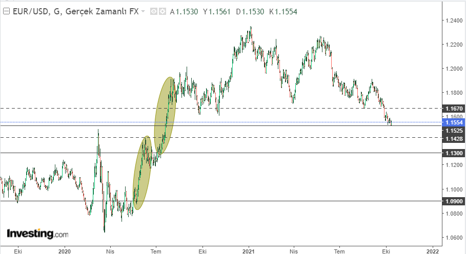 EUR/USD 13 Ekim