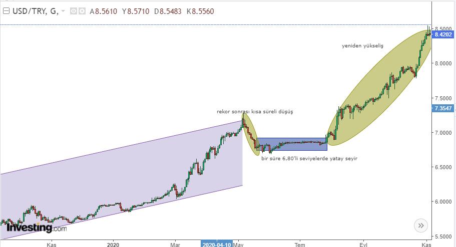 Dolar/TL Temmuz 2020 Hareketi