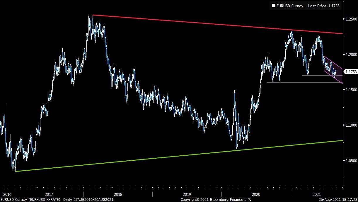 Euro/Dolar