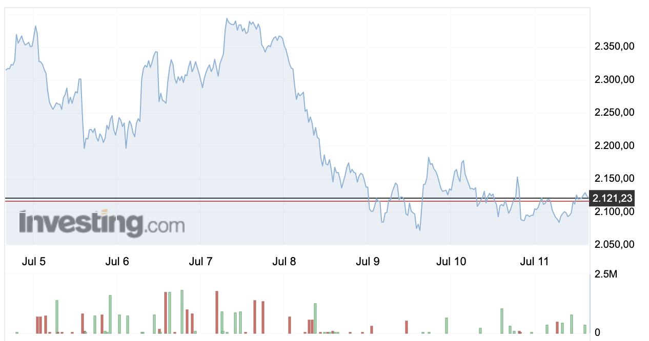 Ethereum (ETH) Haftalık Fiyat Grafiği